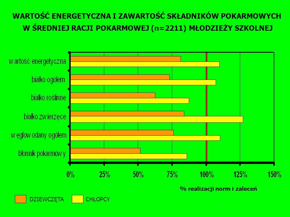 WARTOŚĆ ENERGETYCZNA I ZAWARTOŚĆ SKŁADNIKÓW POKARMOWYCH W ŚREDNIEJ RACJI POKARMOWEJ (n=2211) MŁODZIEŻY SZKOLNEJ % realizacji norm i zaleceń DZIEWCZĘTA