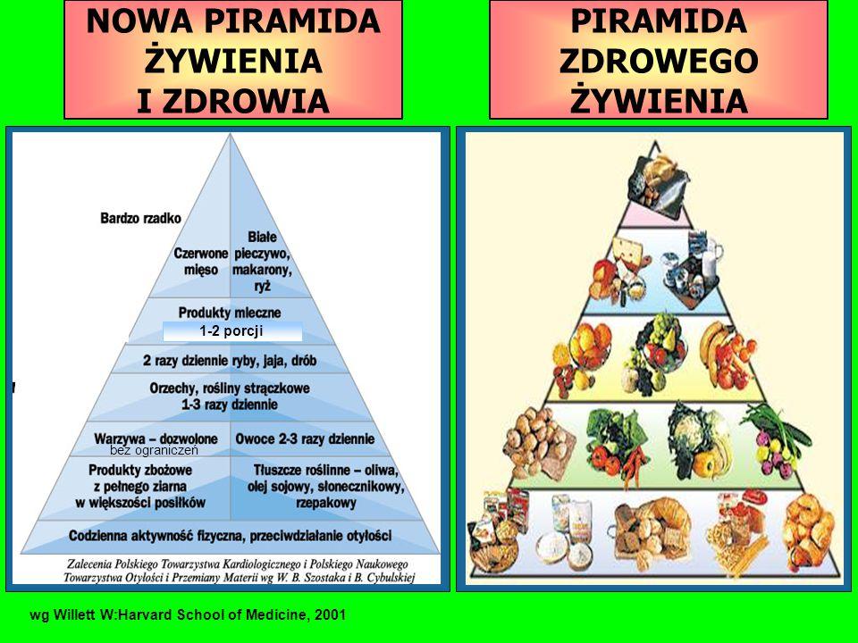 Rośliny strączkowe są bogate w białko, o wysokiej wartości odżywczej zbliżonej do białka pochodzenia zwierzęcego, (fasola, bób, groch, soja i soczewica, które zawierają ok.