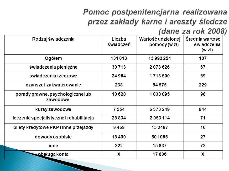 Pomoc postpenitencjarna realizowana przez zakłady karne i areszty śledcze (dane za rok 2008) Rodzaj świadczeniaLiczba świadczeń Wartość udzielonej pom