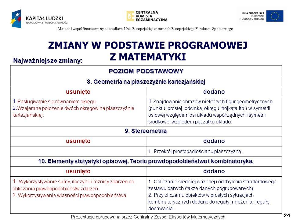 Materiał współfinansowany ze środków Unii Europejskiej w ramach Europejskiego Funduszu Społecznego. ZMIANY W PODSTAWIE PROGRAMOWEJ Z MATEMATYKI POZIOM