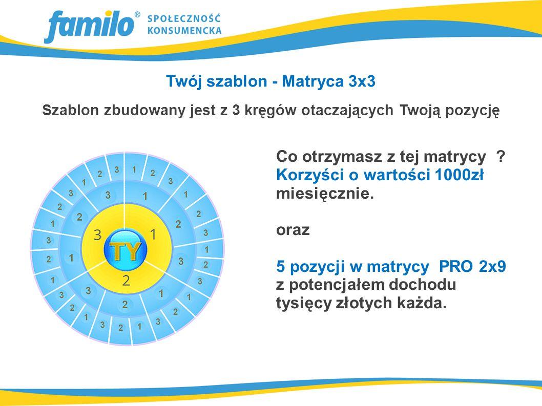 Twój szablon PRO - Matryca 2x9 Szablon zbudowany jest z 9 kręgów otaczających Twoją pozycję Przywileje z wiązane z wysokością wartości pozycji Pozycja za 50 zł umożliwia otrzymanie 70 % maksymalnej premii Pozycja za 60 zł umożliwia otrzymanie 80 % maksymalnej premii Pozycja za 80 zł umożliwia otrzymanie 90 % maksymalnej premii otrzymujesz także dodatkowy kurs języka obcego.