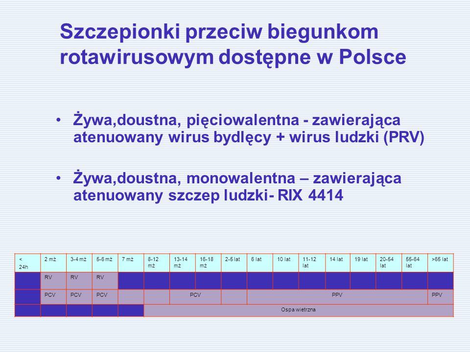 Szczepionki przeciw biegunkom rotawirusowym dostępne w Polsce Żywa,doustna, pięciowalentna - zawierająca atenuowany wirus bydlęcy + wirus ludzki (PRV) Żywa,doustna, monowalentna – zawierająca atenuowany szczep ludzki- RIX 4414 < 24h 2 mż3-4 mż5-6 mż7 mż8-12 mż 13-14 mż 16-18 mż 2-5 lat6 lat10 lat11-12 lat 14 lat19 lat20-54 lat 55-64 lat >65 lat RV PCV PPV Ospa wietrzna