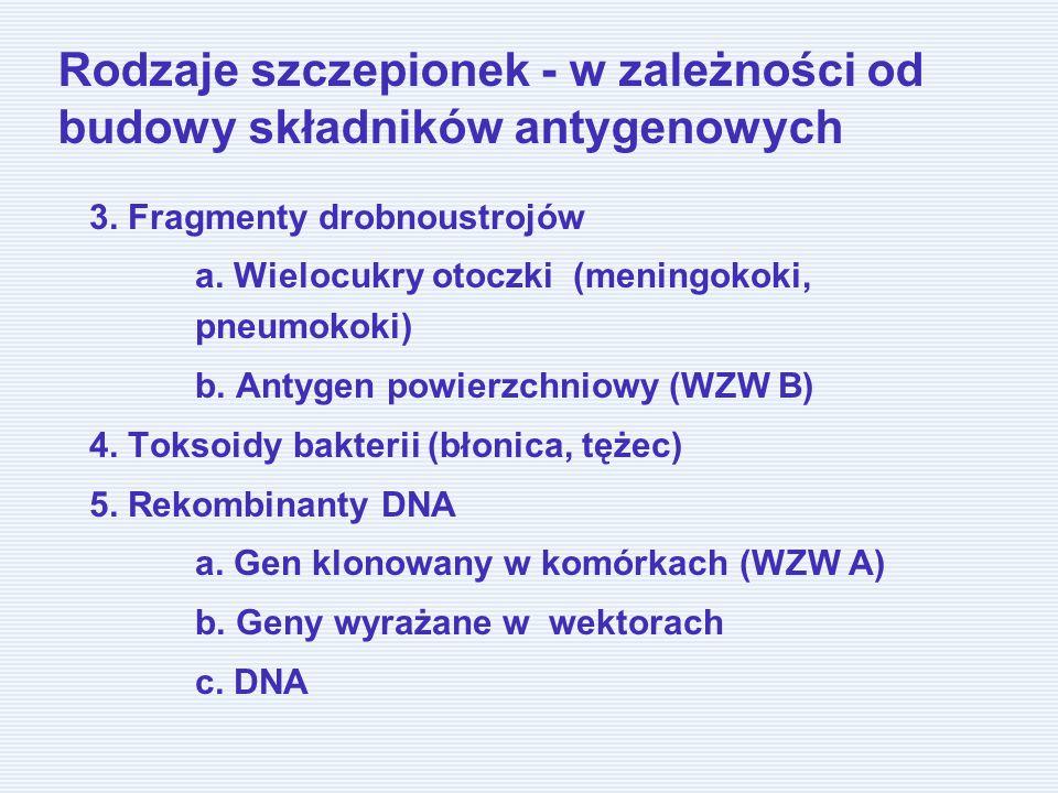 Rodzaje szczepionek - w zależności od budowy składników antygenowych 3. Fragmenty drobnoustrojów a. Wielocukry otoczki (meningokoki, pneumokoki) b. An