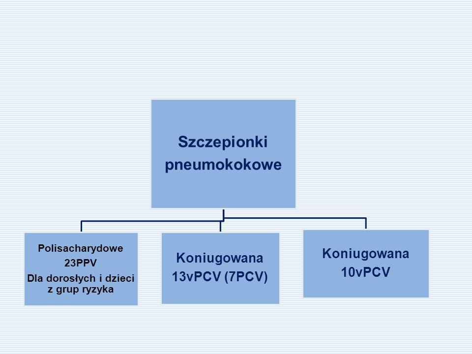 Szczepionki pneumokokowe Polisacharydowe 23PPV Dla dorosłych i dzieci z grup ryzyka Koniugowana 13vPCV (7PCV) Koniugowana 10vPCV