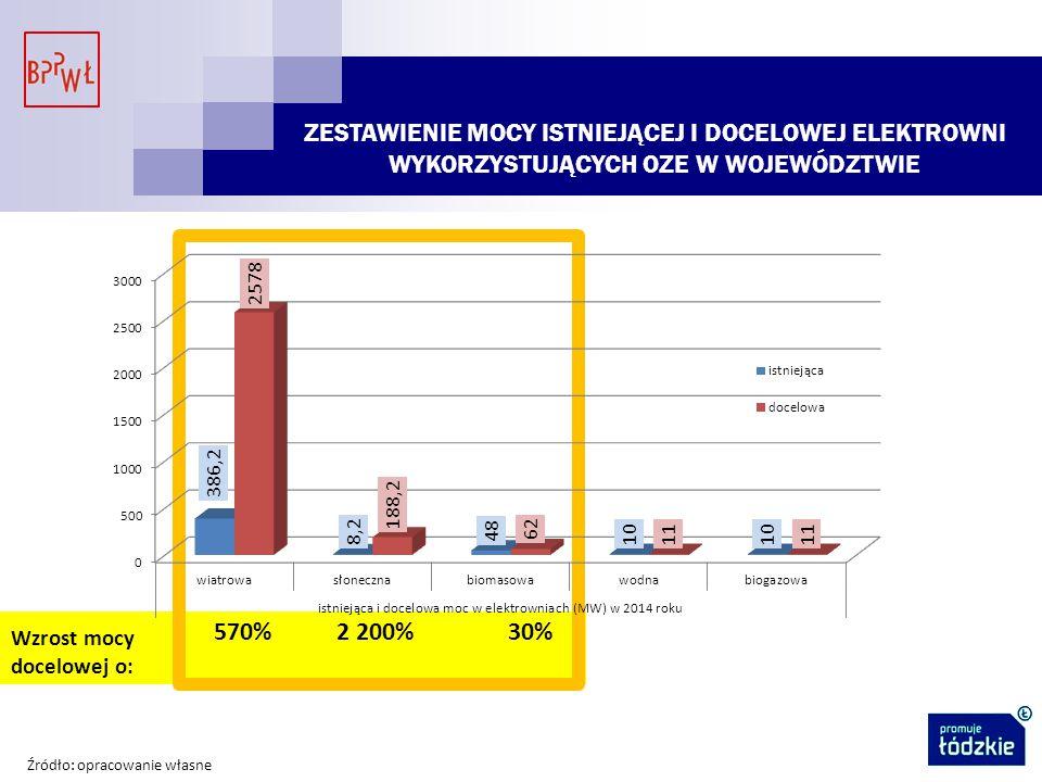 ZESTAWIENIE MOCY ISTNIEJĄCEJ I DOCELOWEJ ELEKTROWNI WYKORZYSTUJĄCYCH OZE W WOJEWÓDZTWIE Wzrost mocy docelowej o: 30%2 200%570% Źródło: opracowanie własne