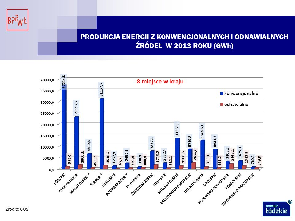 Źródło: GUS 8 miejsce w kraju PRODUKCJA ENERGII Z KONWENCJONALNYCH I ODNAWIALNYCH ŹRÓDEŁ W 2013 ROKU (GWh)