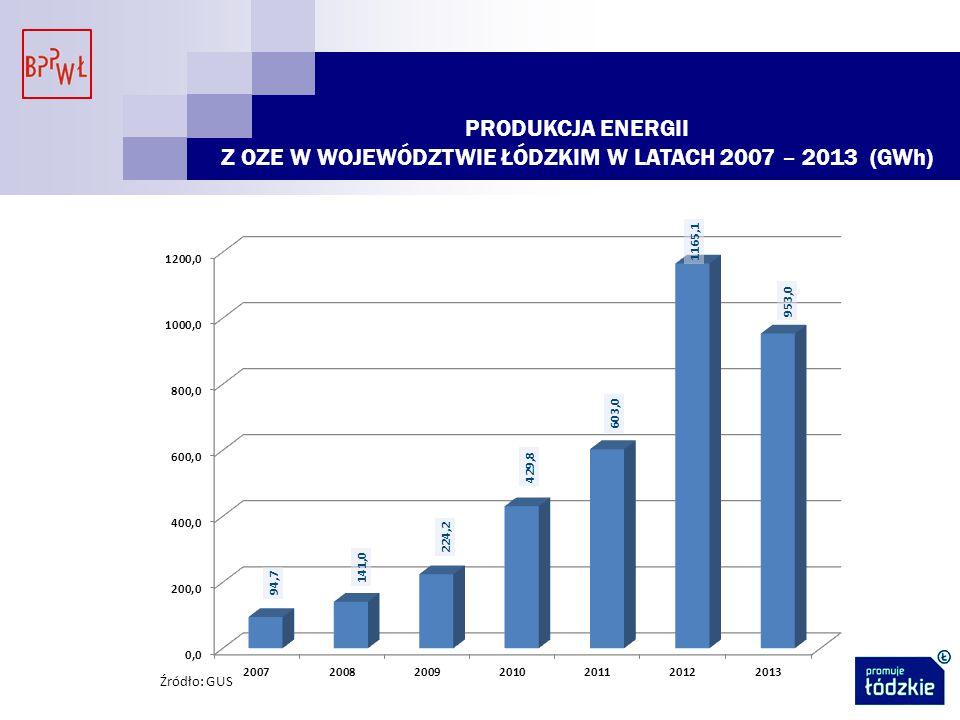 PRODUKCJA ENERGII Z OZE W WOJEWÓDZTWIE ŁÓDZKIM W LATACH 2007 – 2013 (GWh)