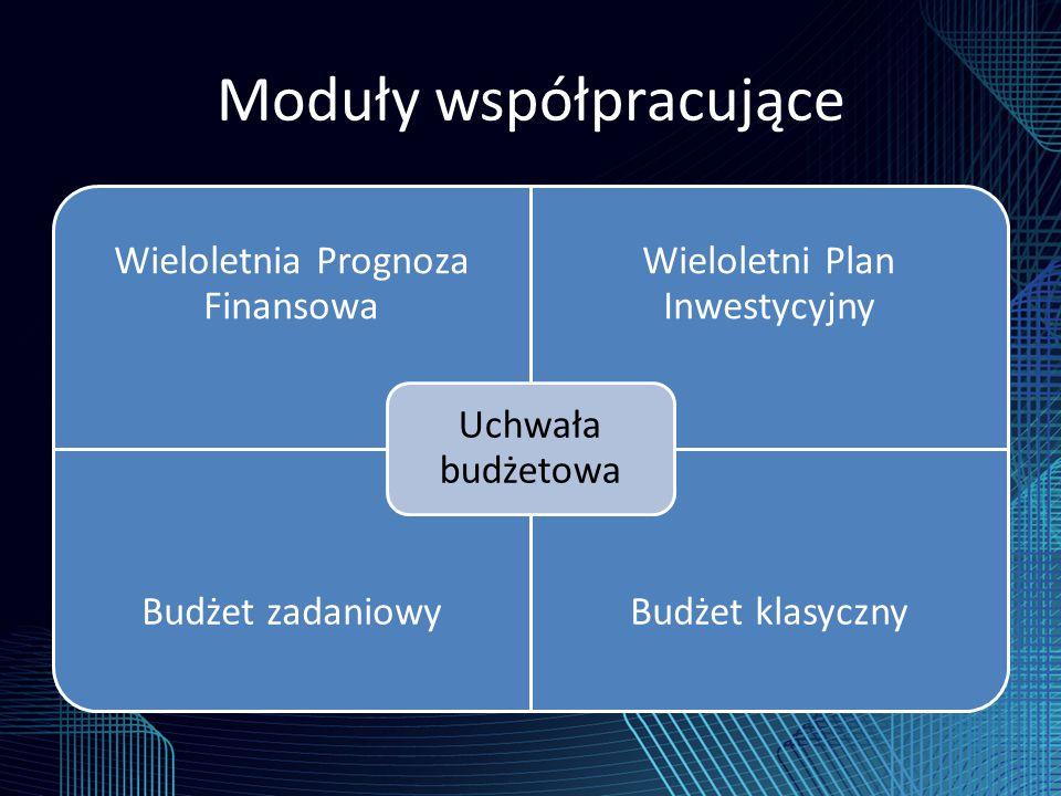 Moduły współpracujące Wieloletnia Prognoza Finansowa Wieloletni Plan Inwestycyjny Budżet zadaniowyBudżet klasyczny Uchwała budżetowa