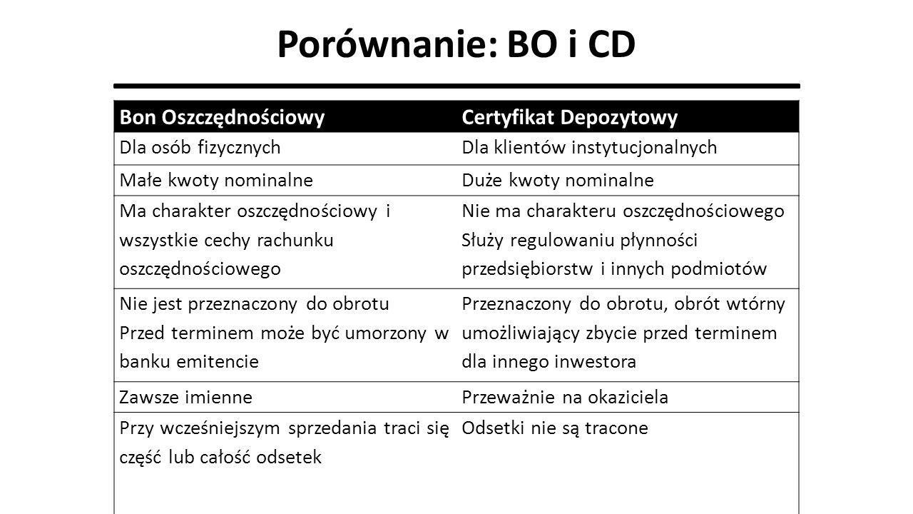 Porównanie: BO i CD Bon OszczędnościowyCertyfikat Depozytowy Dla osób fizycznychDla klientów instytucjonalnych Małe kwoty nominalneDuże kwoty nominaln