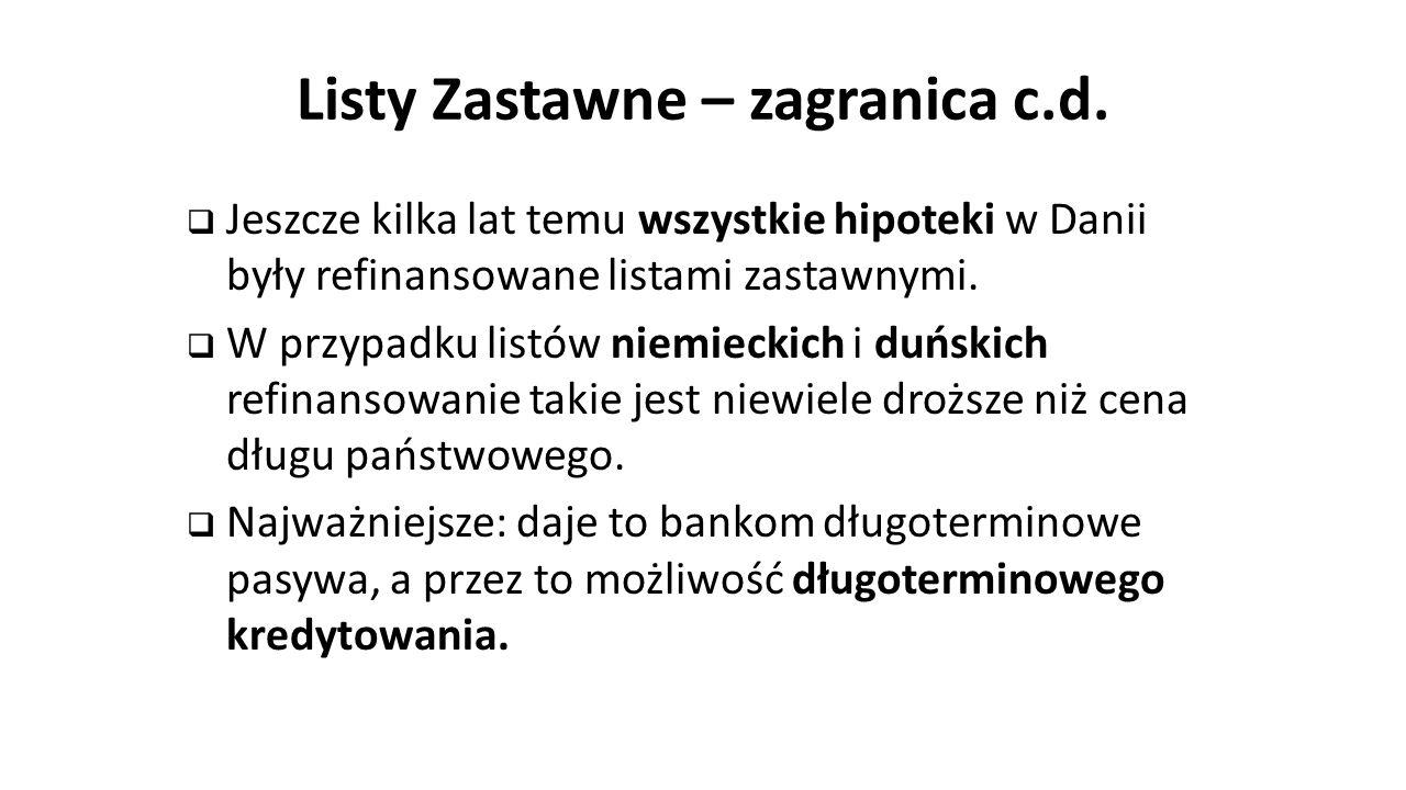 Listy Zastawne – zagranica c.d.  Jeszcze kilka lat temu wszystkie hipoteki w Danii były refinansowane listami zastawnymi.  W przypadku listów niemie