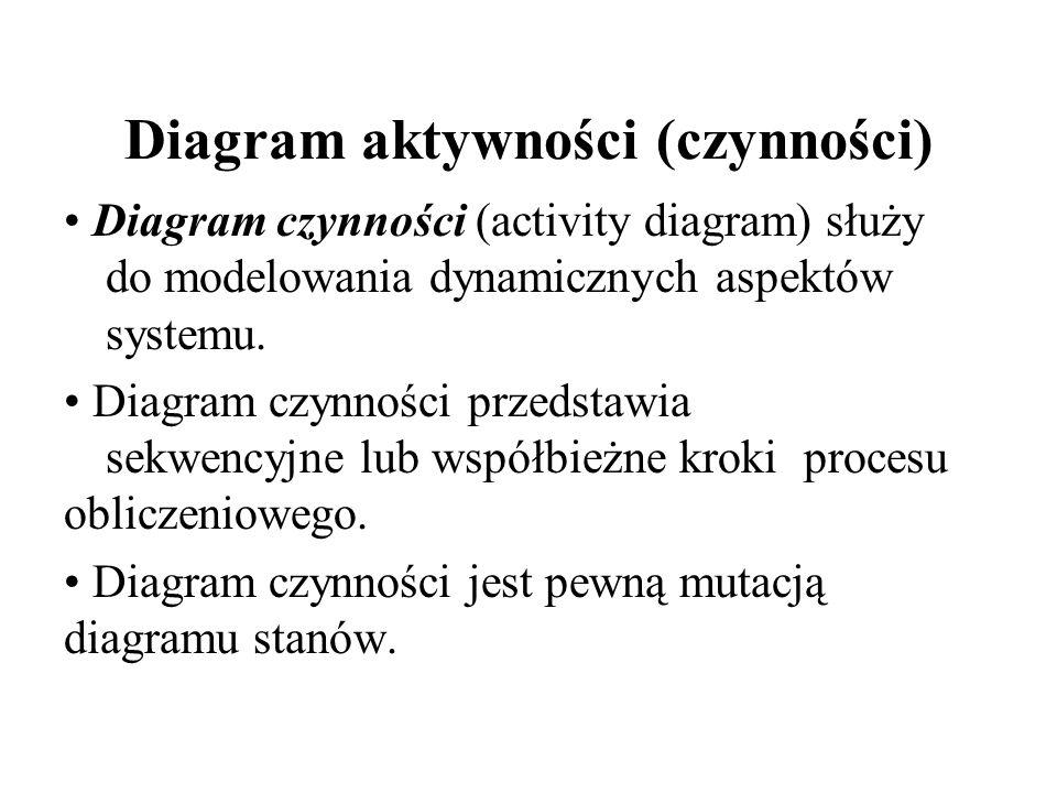 Diagram czynności a diagram stanów Diagram czynności (aktywności) skupia się na opisaniu jakiegoś procesu, w którym uczestniczy wiele obiektów.