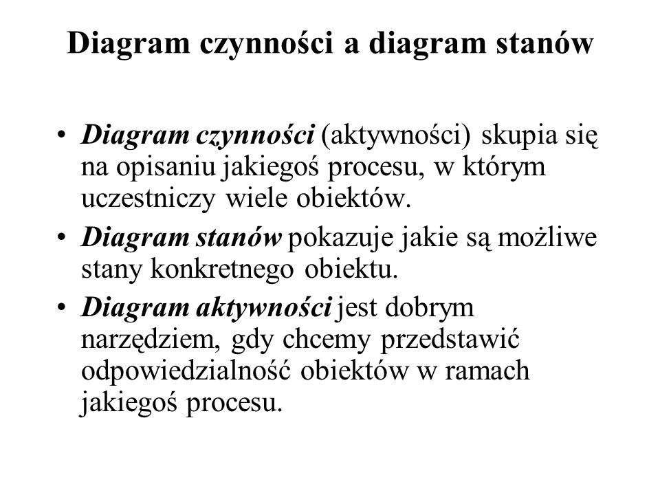 Diagram czynności Diagram czynności jest schematem blokowym, który przedstawia przepływ sterowania od czynności do czynności.