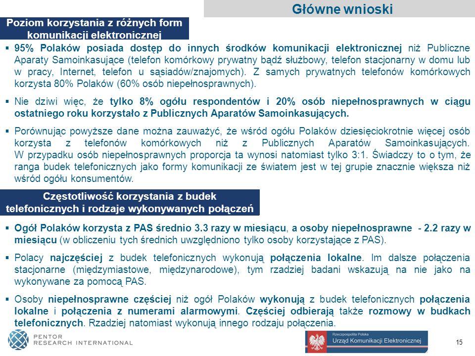 15 Główne wnioski Poziom korzystania z różnych form komunikacji elektronicznej  95% Polaków posiada dostęp do innych środków komunikacji elektronicznej niż Publiczne Aparaty Samoinkasujące (telefon komórkowy prywatny bądź służbowy, telefon stacjonarny w domu lub w pracy, Internet, telefon u sąsiadów/znajomych).
