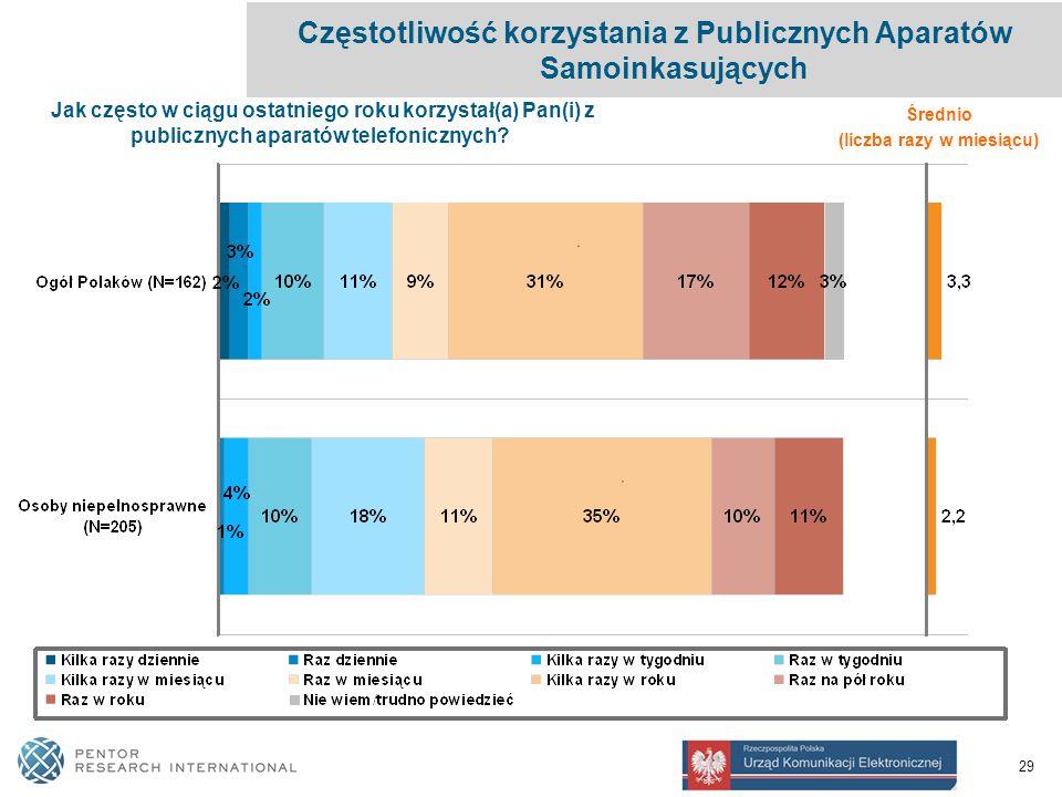 29 Częstotliwość korzystania z Publicznych Aparatów Samoinkasujących Jak często w ciągu ostatniego roku korzystał(a) Pan(i) z publicznych aparatów telefonicznych.