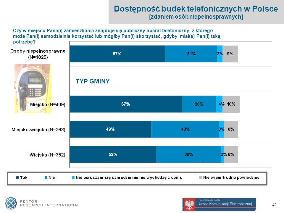 42 Dostępność budek telefonicznych w Polsce [zdaniem osób niepełnosprawnych] Czy w miejscu Pana(i) zamieszkania znajduje się publiczny aparat telefoniczny, z którego może Pan(i) samodzielnie korzystać lub mógłby Pan(i) skorzystać, gdyby miał(a) Pan(i) taką potrzebę.
