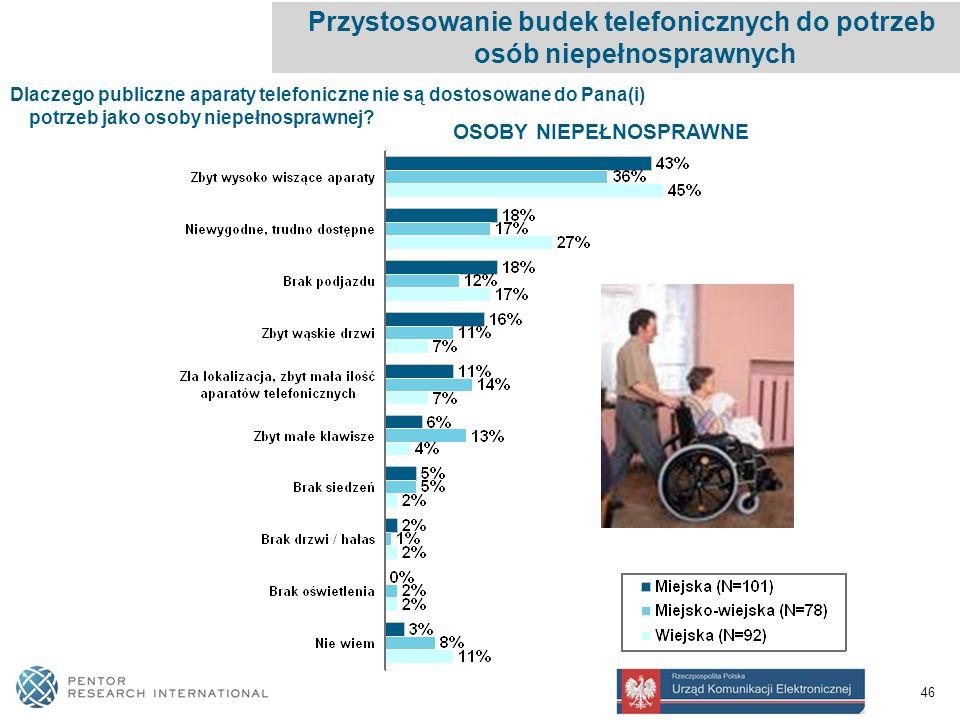 46 OSOBY NIEPEŁNOSPRAWNE Dlaczego publiczne aparaty telefoniczne nie są dostosowane do Pana(i) potrzeb jako osoby niepełnosprawnej.