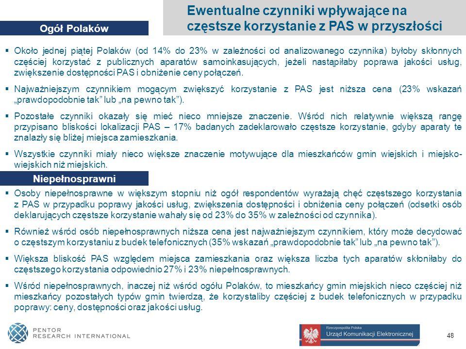 48  Około jednej piątej Polaków (od 14% do 23% w zależności od analizowanego czynnika) byłoby skłonnych częściej korzystać z publicznych aparatów samoinkasujących, jeżeli nastąpiłaby poprawa jakości usług, zwiększenie dostępności PAS i obniżenie ceny połączeń.