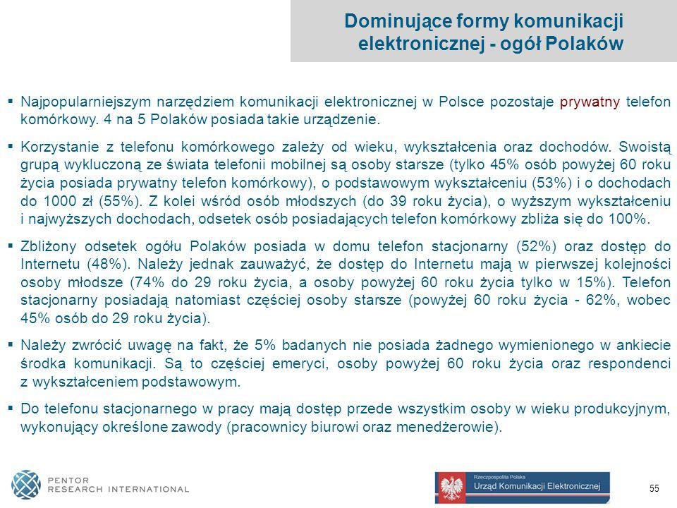 55 Dominujące formy komunikacji elektronicznej - ogół Polaków  Najpopularniejszym narzędziem komunikacji elektronicznej w Polsce pozostaje prywatny telefon komórkowy.