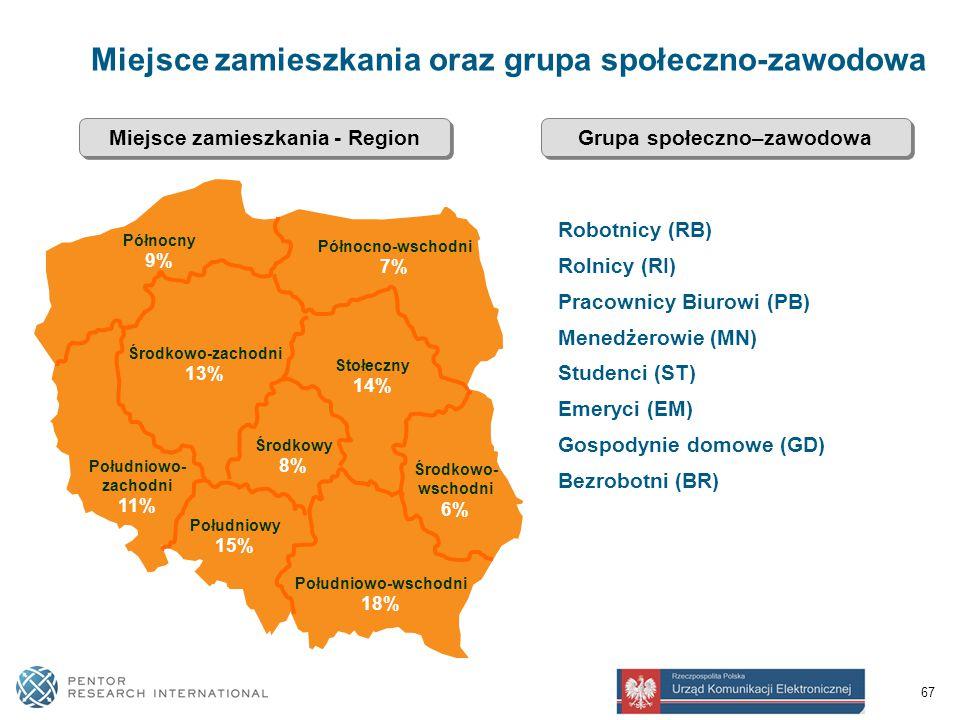 67 Miejsce zamieszkania oraz grupa społeczno-zawodowa Stołeczny 14% Północno-wschodni 7% Północny 9% Południowo-wschodni 18% Środkowy 8% Południowy 15% Południowo- zachodni 11% Środkowo-zachodni 13% Środkowo- wschodni 6% Miejsce zamieszkania - Region Robotnicy (RB) Rolnicy (RI) Pracownicy Biurowi (PB) Menedżerowie (MN) Studenci (ST) Emeryci (EM) Gospodynie domowe (GD) Bezrobotni (BR) Grupa społeczno–zawodowa
