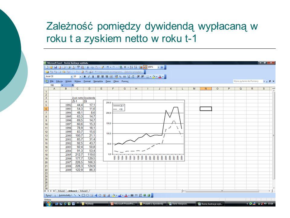 Zależność pomiędzy dywidendą wypłacaną w roku t a zyskiem netto w roku t-1