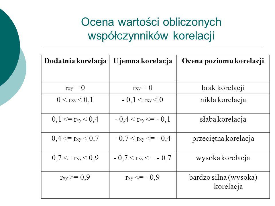 Ocena wartości obliczonych współczynników korelacji Dodatnia korelacjaUjemna korelacjaOcena poziomu korelacji r xy = 0 brak korelacji 0 < r xy < 0,1-