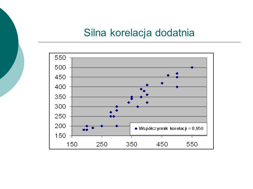 Silna korelacja ujemna