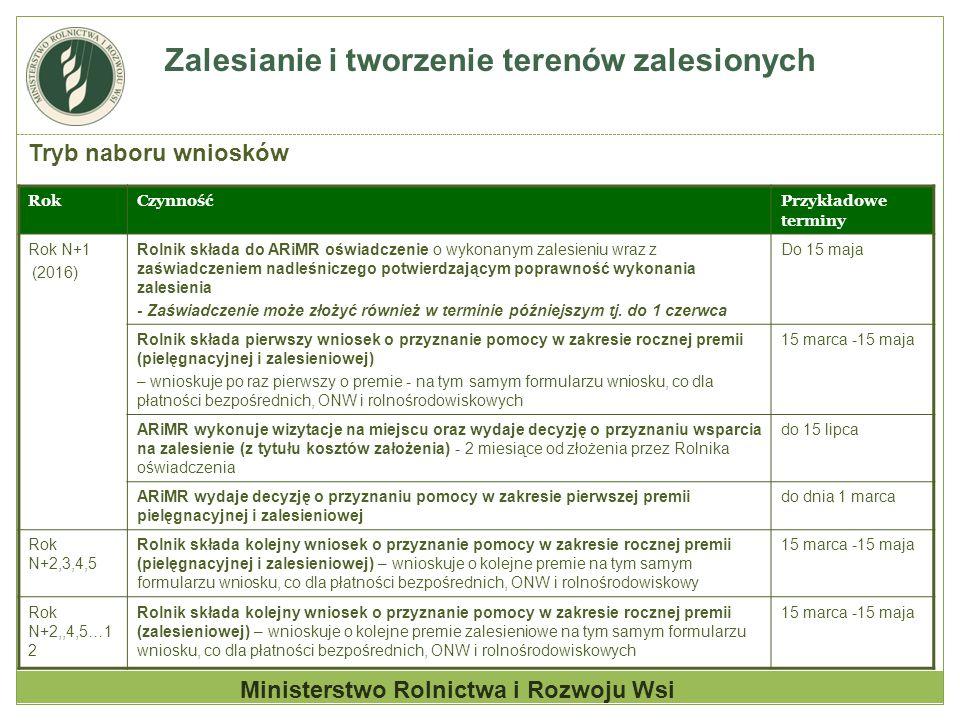 Zalesianie i tworzenie terenów zalesionych Tryb naboru wniosków RokCzynnośćPrzykładowe terminy Rok N+1 (2016) Rolnik składa do ARiMR oświadczenie o wy