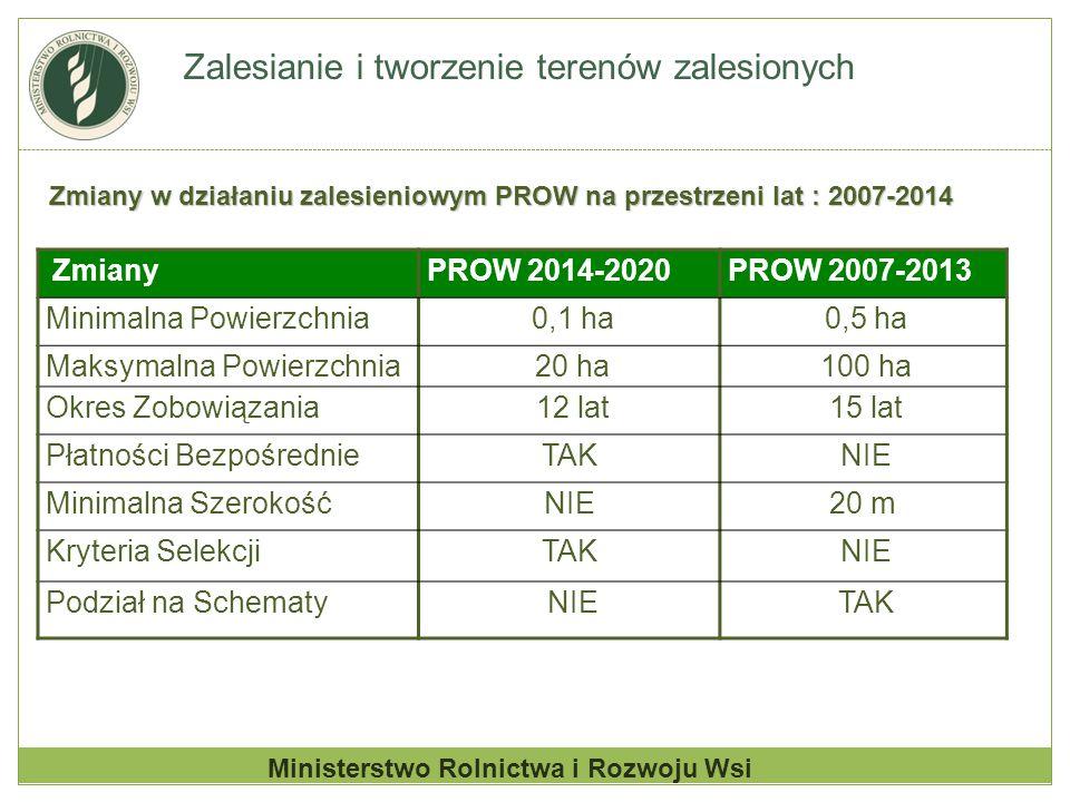 Zalesianie i tworzenie terenów zalesionych Zmiany PROW 2014-2020PROW 2007-2013 Minimalna Powierzchnia 0,1 ha 0,5 ha Maksymalna Powierzchnia 20 ha 100