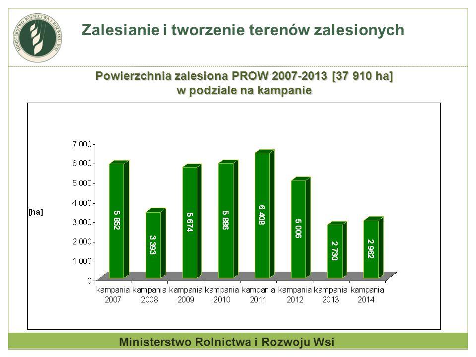 Zalesianie i tworzenie terenów zalesionych Ministerstwo Rolnictwa i Rozwoju Wsi Powierzchnia zalesiona PROW 2007-2013 [37 910 ha] w podziale na kampan