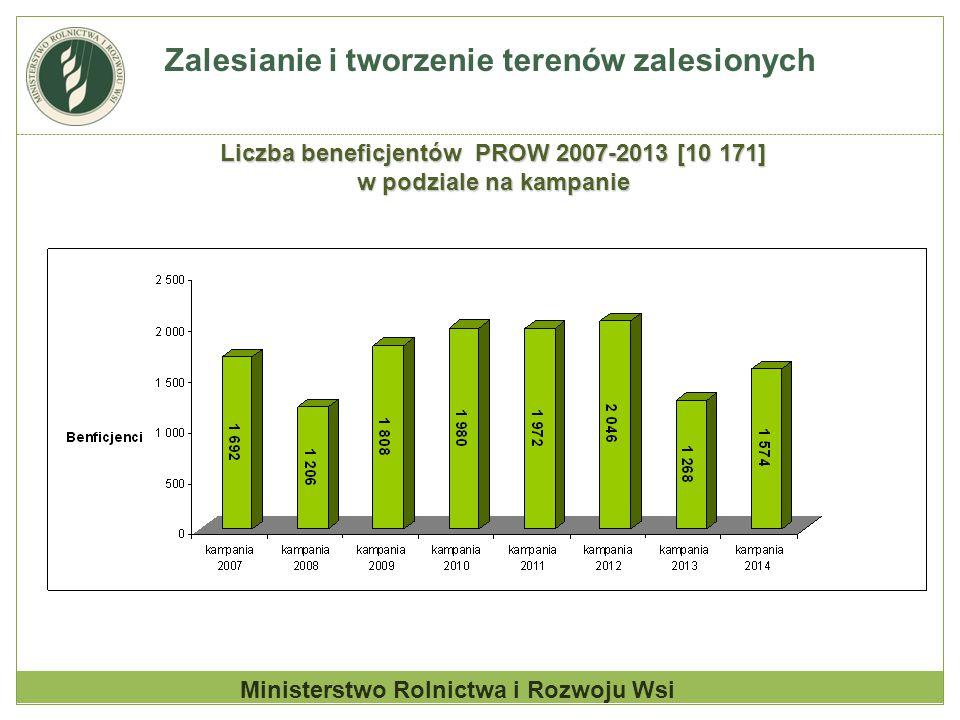 Zalesianie i tworzenie terenów zalesionych Ministerstwo Rolnictwa i Rozwoju Wsi Liczba beneficjentów PROW 2007-2013 [10 171] w podziale na kampanie