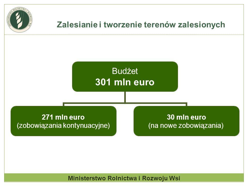 Zalesianie i tworzenie terenów zalesionych Ministerstwo Rolnictwa i Rozwoju Wsi Budżet 301 mln euro 271 mln euro (zobowiązania kontynuacyjne) 30 mln e