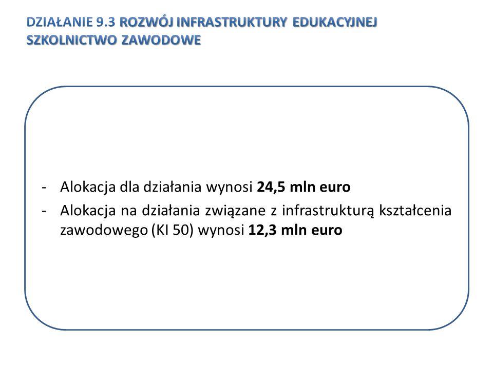 -Alokacja dla działania wynosi 24,5 mln euro -Alokacja na działania związane z infrastrukturą kształcenia zawodowego (KI 50) wynosi 12,3 mln euro