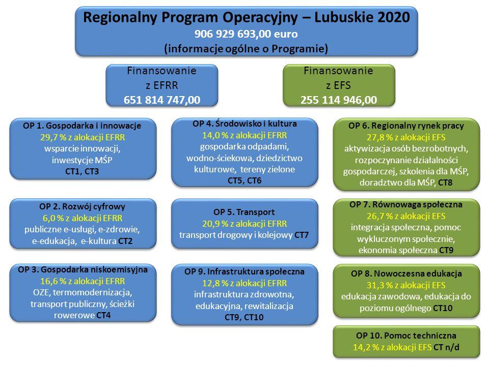 Regionalny Program Operacyjny – Lubuskie 2020 906 929 693,00 euro (informacje ogólne o Programie) Regionalny Program Operacyjny – Lubuskie 2020 906 929 693,00 euro (informacje ogólne o Programie) Finansowanie z EFRR 651 814 747,00 Finansowanie z EFRR 651 814 747,00 Finansowanie z EFS 255 114 946,00 Finansowanie z EFS 255 114 946,00 OP 1.