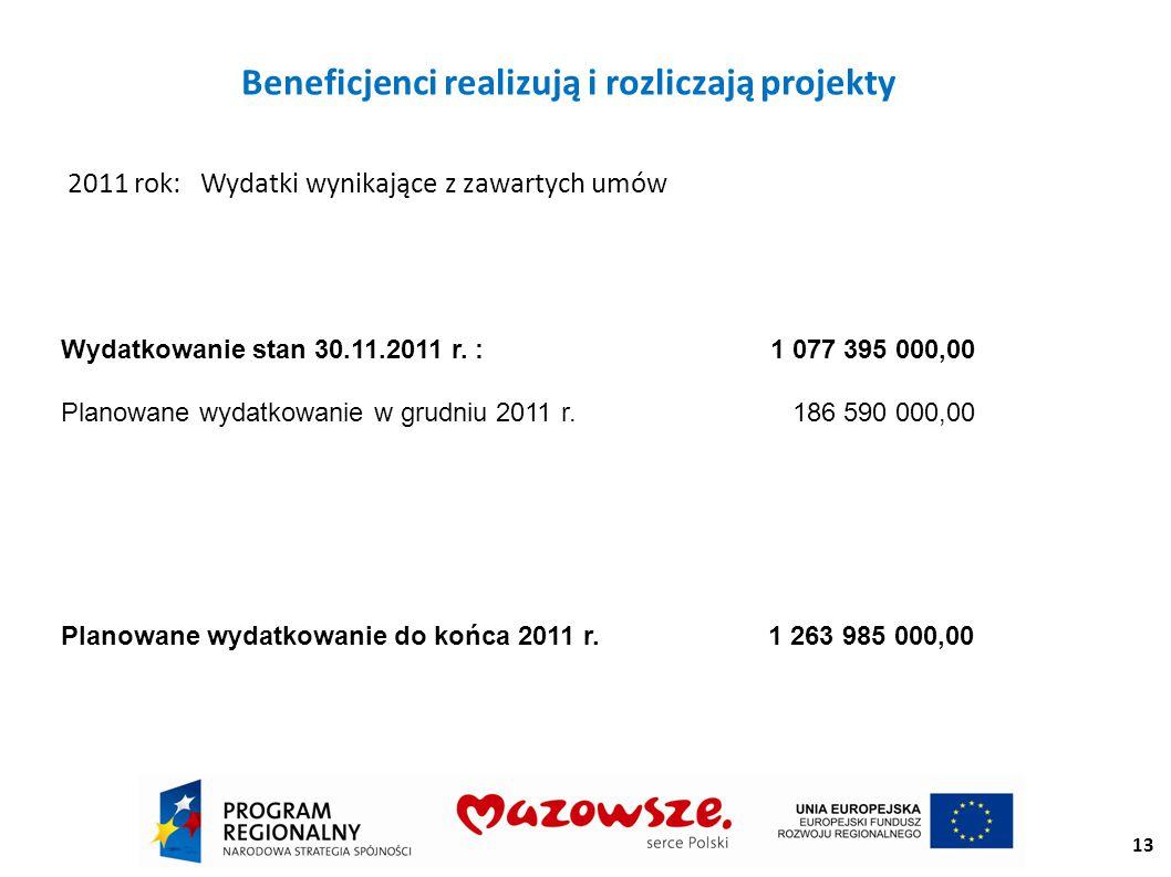 Beneficjenci realizują i rozliczają projekty 2011 rok: Wydatki wynikające z zawartych umów Wydatkowanie stan 30.11.2011 r.