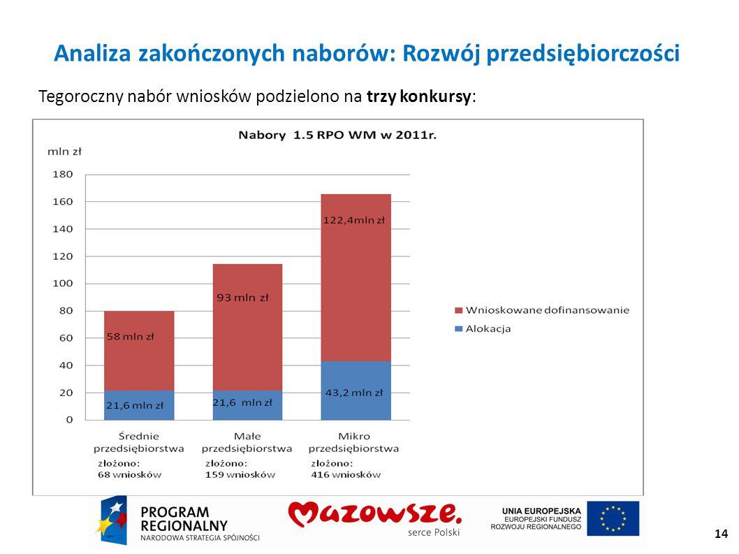 14 Analiza zakończonych naborów: Rozwój przedsiębiorczości Tegoroczny nabór wniosków podzielono na trzy konkursy: