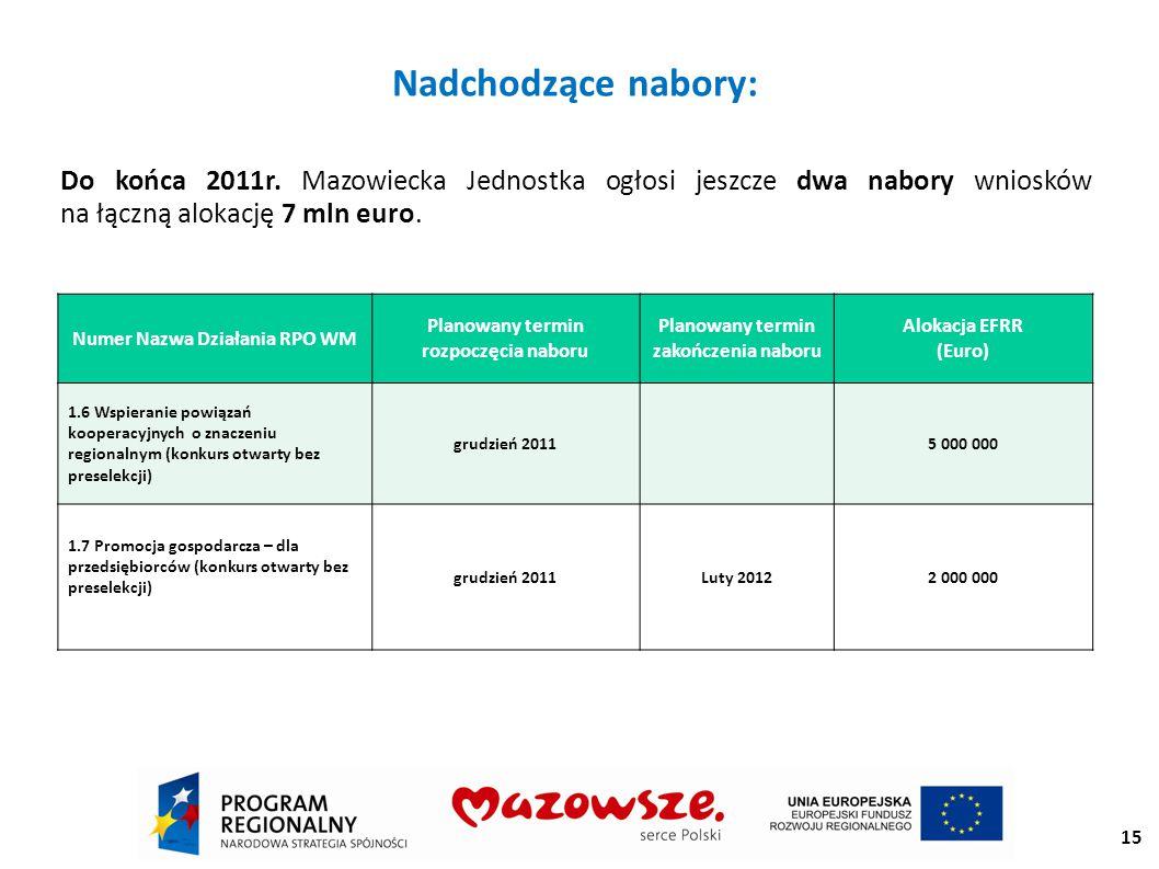 15 Nadchodzące nabory: Do końca 2011r.