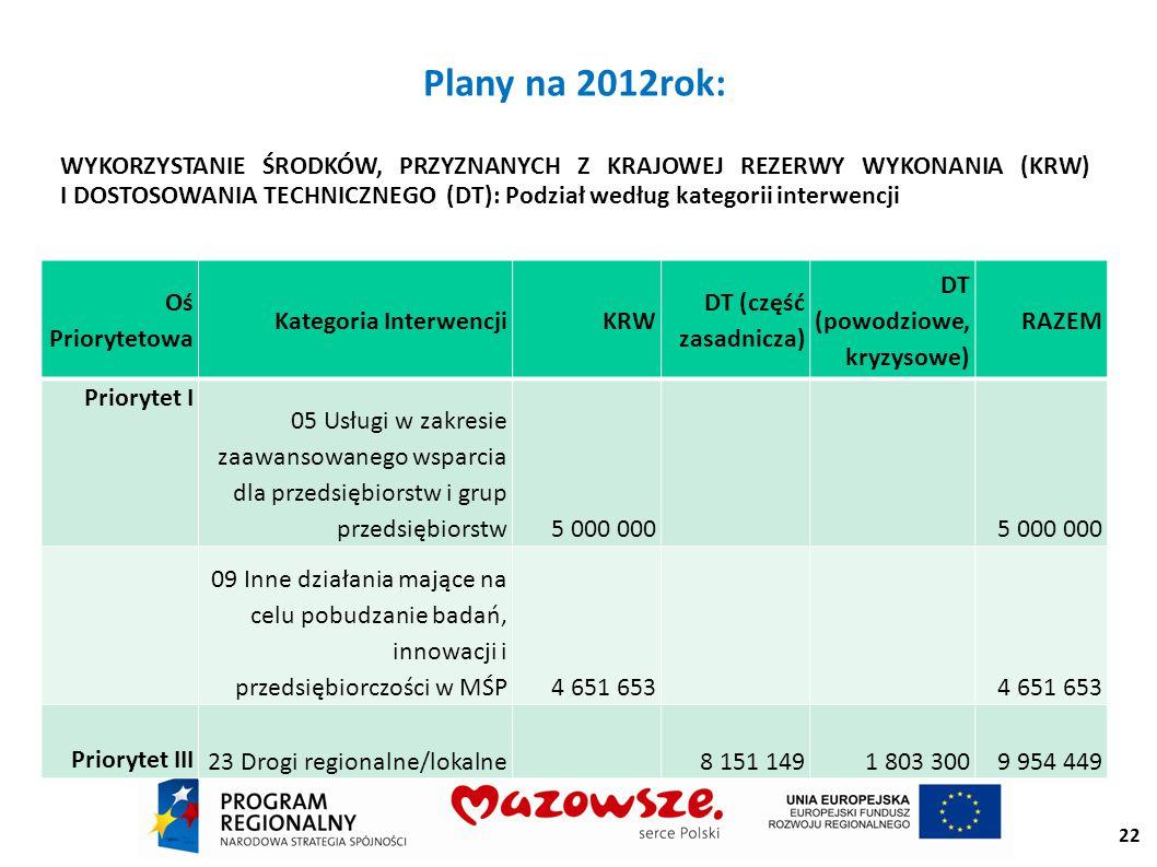 22 Plany na 2012rok: WYKORZYSTANIE ŚRODKÓW, PRZYZNANYCH Z KRAJOWEJ REZERWY WYKONANIA (KRW) I DOSTOSOWANIA TECHNICZNEGO (DT): Podział według kategorii interwencji Oś Priorytetowa Kategoria InterwencjiKRW DT (część zasadnicza) DT (powodziowe, kryzysowe) RAZEM Priorytet I 05 Usługi w zakresie zaawansowanego wsparcia dla przedsiębiorstw i grup przedsiębiorstw5 000 000 09 Inne działania mające na celu pobudzanie badań, innowacji i przedsiębiorczości w MŚP4 651 653 Priorytet III 23 Drogi regionalne/lokalne 8 151 1491 803 3009 954 449