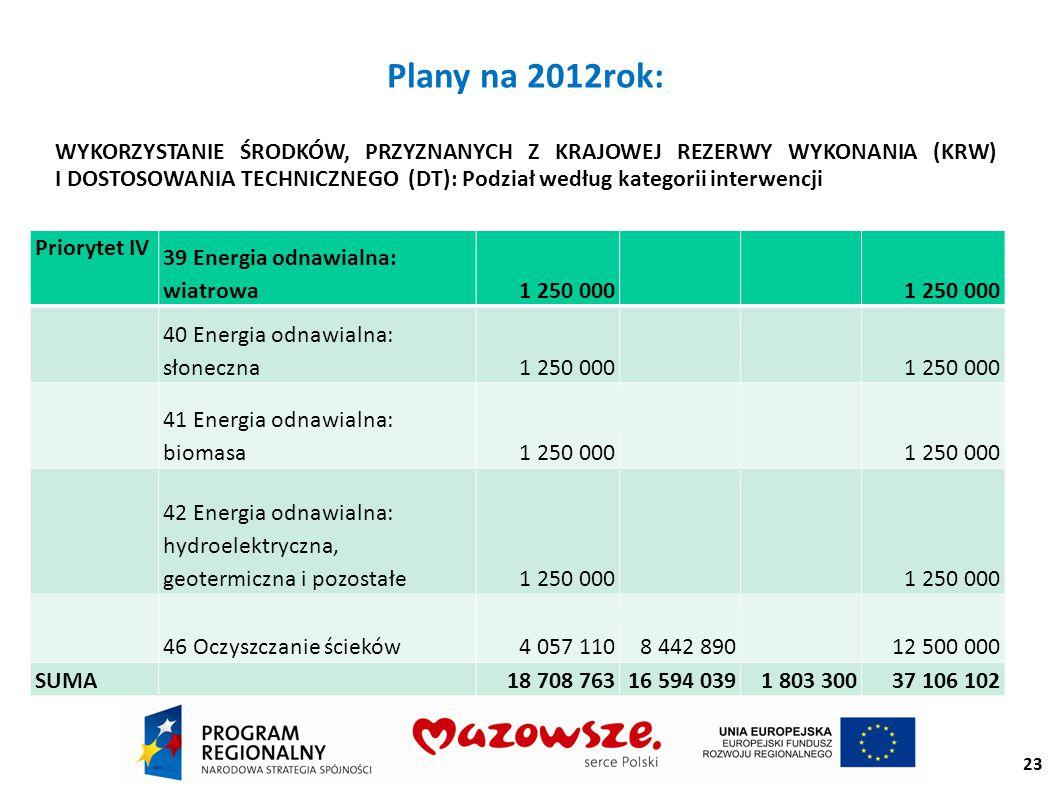 23 Plany na 2012rok: WYKORZYSTANIE ŚRODKÓW, PRZYZNANYCH Z KRAJOWEJ REZERWY WYKONANIA (KRW) I DOSTOSOWANIA TECHNICZNEGO (DT): Podział według kategorii interwencji Priorytet IV 39 Energia odnawialna: wiatrowa1 250 000 40 Energia odnawialna: słoneczna1 250 000 41 Energia odnawialna: biomasa1 250 000 42 Energia odnawialna: hydroelektryczna, geotermiczna i pozostałe1 250 000 46 Oczyszczanie ścieków4 057 1108 442 890 12 500 000 SUMA 18 708 76316 594 0391 803 30037 106 102