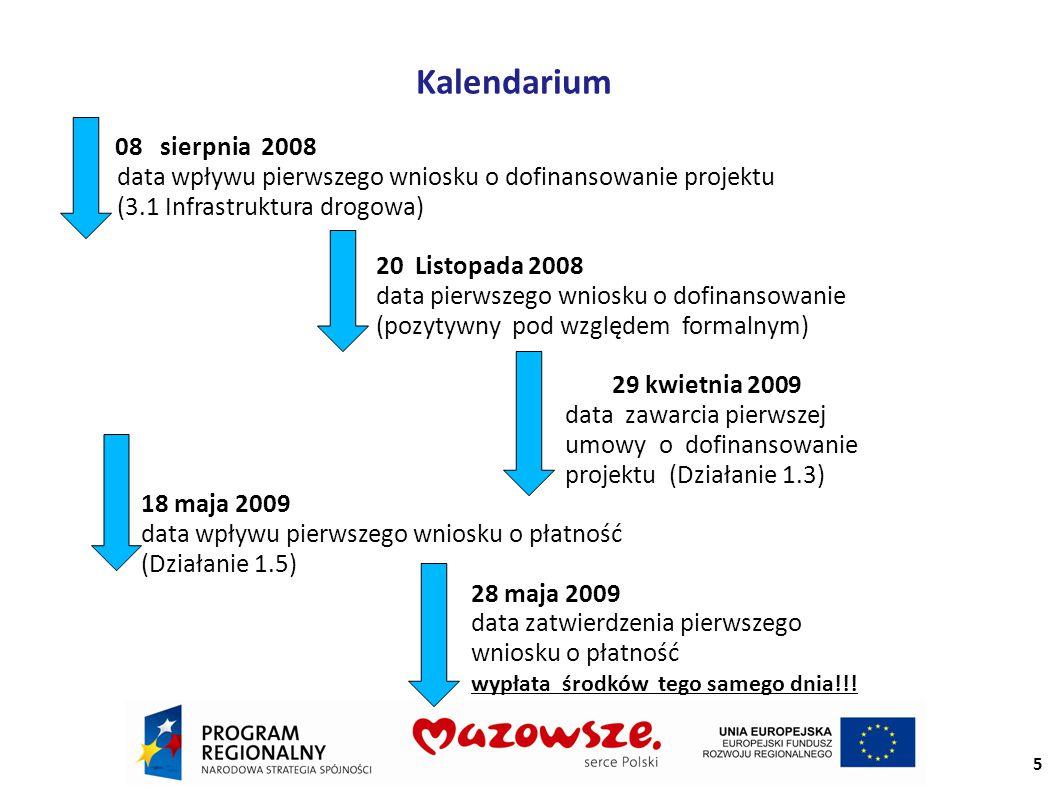 Kalendarium 08 sierpnia 2008 data wpływu pierwszego wniosku o dofinansowanie projektu (3.1 Infrastruktura drogowa) 20 Listopada 2008 data pierwszego wniosku o dofinansowanie (pozytywny pod względem formalnym) 29 kwietnia 2009 data zawarcia pierwszej umowyo dofinansowanie projektu (Działanie 1.3) 18 maja 2009 data wpływu pierwszego wniosku o płatność (Działanie 1.5) 28 maja 2009 data zatwierdzenia pierwszego wniosku o płatność wypłata środków tego samego dnia!!.