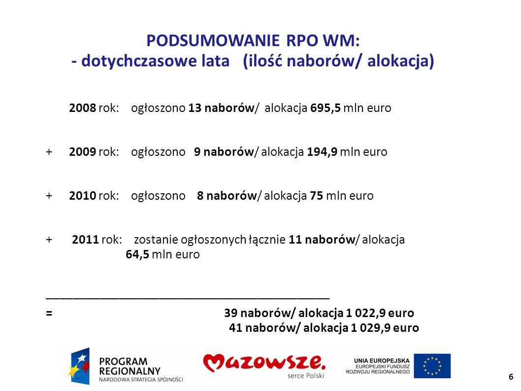 PODSUMOWANIE RPO WM: - dotychczasowe lata (ilość naborów/ alokacja) 2008 rok: ogłoszono 13 naborów/ alokacja 695,5 mln euro +2009 rok: ogłoszono 9 naborów/ alokacja 194,9 mln euro +2010 rok: ogłoszono 8 naborów/ alokacja 75 mln euro + 2011 rok: zostanie ogłoszonych łącznie 11 naborów/ alokacja 64,5 mln euro ─────────────────────────────────────────── = 39 naborów/ alokacja 1 022,9 euro 41 naborów/ alokacja 1 029,9 euro 6