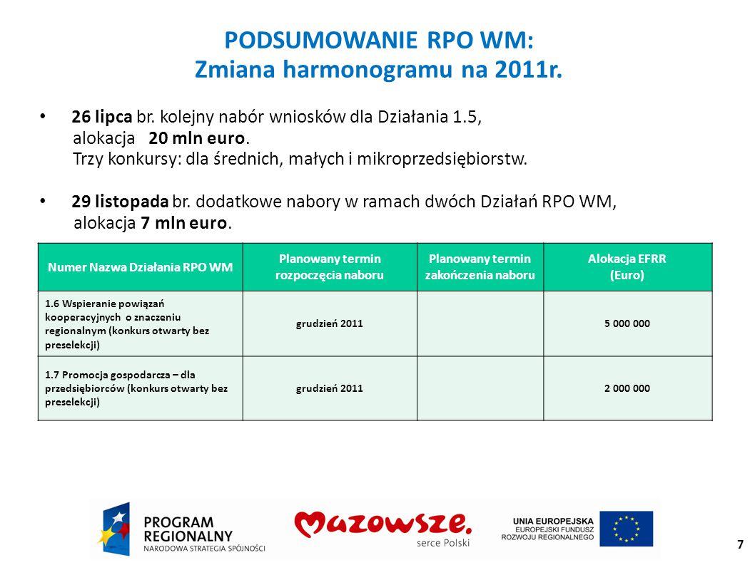 Wdrażanie RPO WM w liczbach do tej pory beneficjenci złożyli 5956 projektów, wnioskując na kwotę prawie 17,2 mld zł; ponad 1200 najlepszych projektów Zarząd Województwa Mazowieckiego zatwierdził do dofinansowania: Mazowiecka Jednostka Wdrażania Programów Unijnych ogłosiła dotychczas 39 konkursów, przeznaczając na nie 1 022,9 mln euro alokacji.