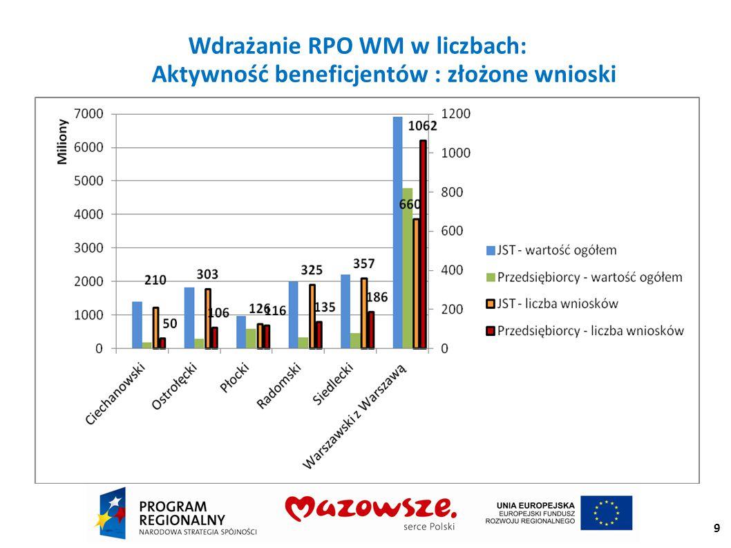 Wdrażanie RPO WM w liczbach podpisano umowy na dofinansowanie 1067 inwestycji na kwotę dofinansowania 5,3 mld zł; 409 inwestycji zostało już zakończonych i rozliczonych na wartość dofinansowania 669,5 mln zł.