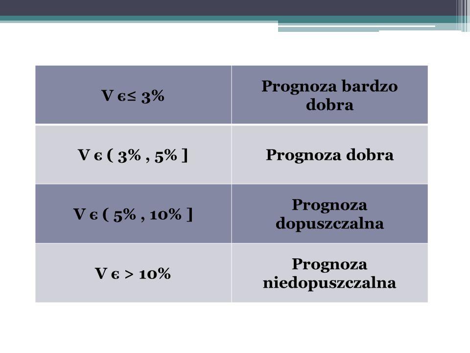 V є≤ 3% Prognoza bardzo dobra V є ( 3%, 5% ]Prognoza dobra V є ( 5%, 10% ] Prognoza dopuszczalna V є > 10% Prognoza niedopuszczalna