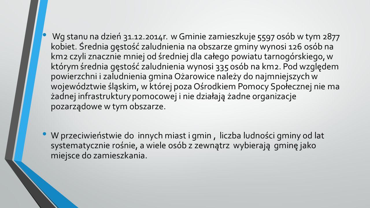 Wg stanu na dzień 31.12.2014r. w Gminie zamieszkuje 5597 osób w tym 2877 kobiet. Średnia gęstość zaludnienia na obszarze gminy wynosi 126 osób na km2