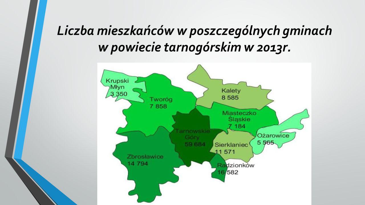Liczba mieszkańców w poszczególnych gminach w powiecie tarnogórskim w 2013r.