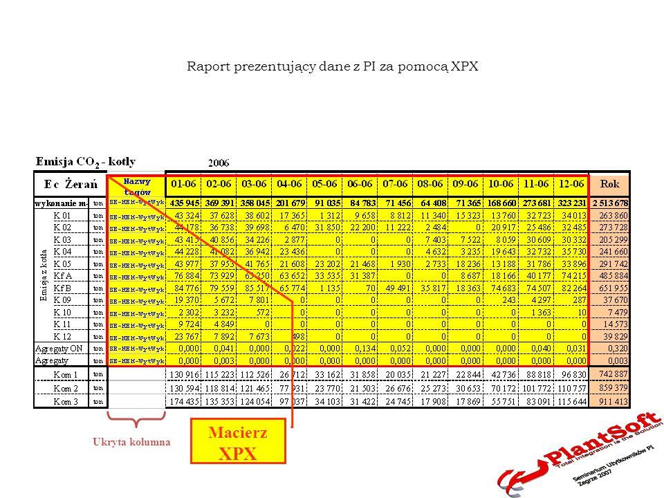 Raport prezentujący dane z PI za pomocą XPX Macierz XPX Ukryta kolumna