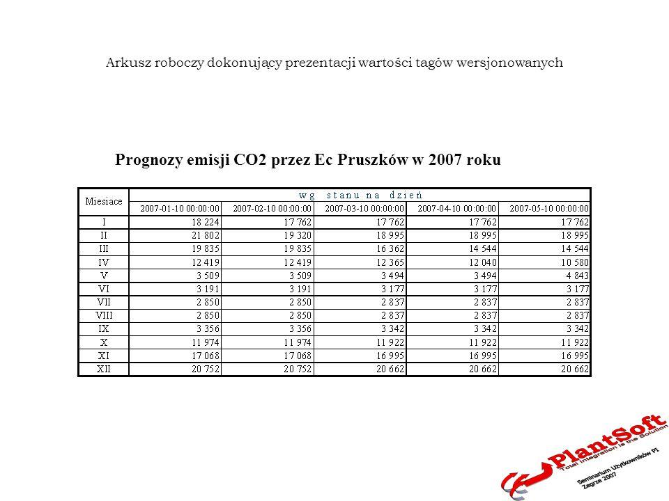 Arkusz roboczy dokonujący prezentacji wartości tagów wersjonowanych Prognozy emisji CO2 przez Ec Pruszków w 2007 roku