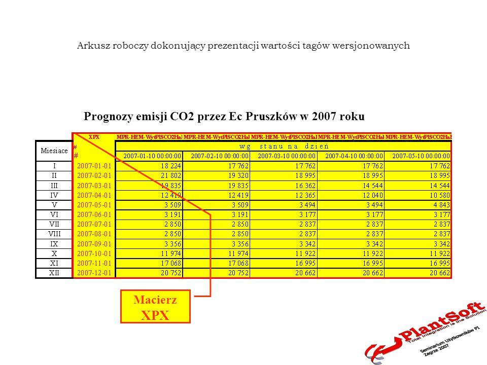 Arkusz roboczy dokonujący prezentacji wartości tagów wersjonowanych Prognozy emisji CO2 przez Ec Pruszków w 2007 roku Macierz XPX