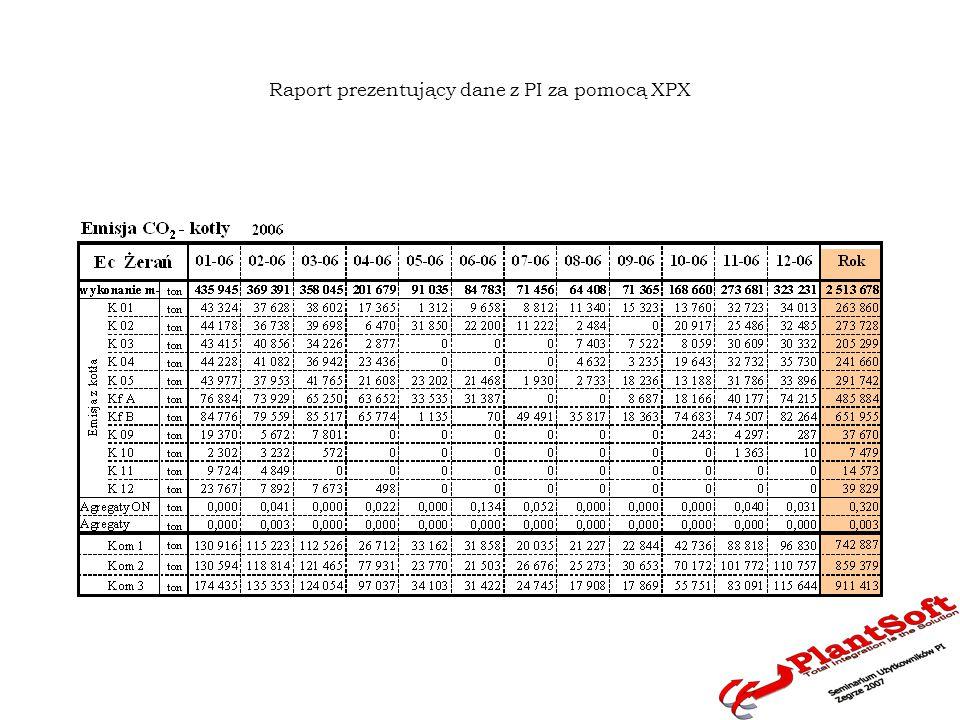 Arkusz roboczy dokonujący prezentacji wartości tagów wersjonowanych Prognozy emisji CO2 przez Ec Pruszków w lutym 2007 roku