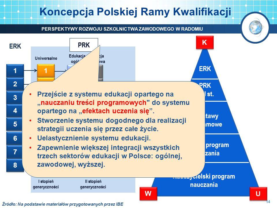 Koncepcja Polskiej Ramy Kwalifikacji 1 1 2 2 3 3 4 4 5 5 6 6 7 7 8 8 1 1 2 2 3 3 4 4 5 5 6 6 7 7 8 8 1 1 2 2 3 3 4 4 1 1 2 2 3 3 4 4 5 5 6 6 7 7 8 8 5